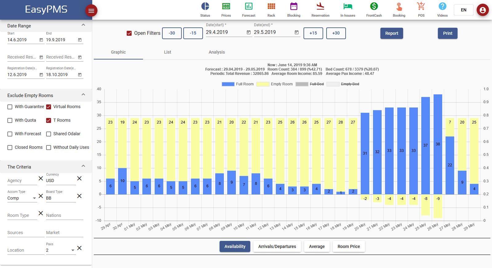 hotel management software - forecast filter