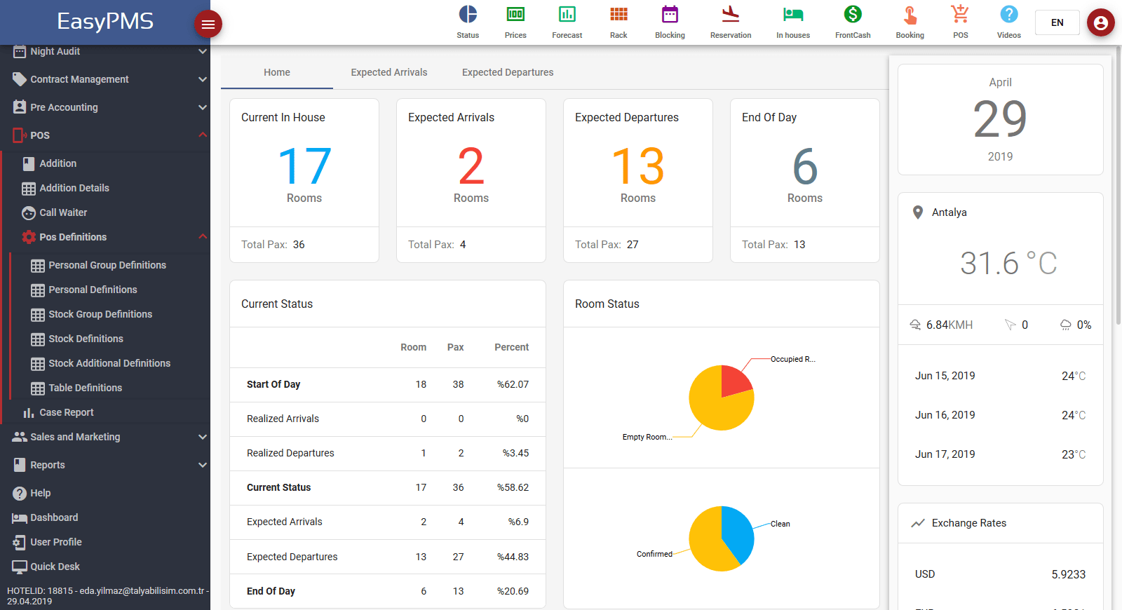 hotel management software - dashboard