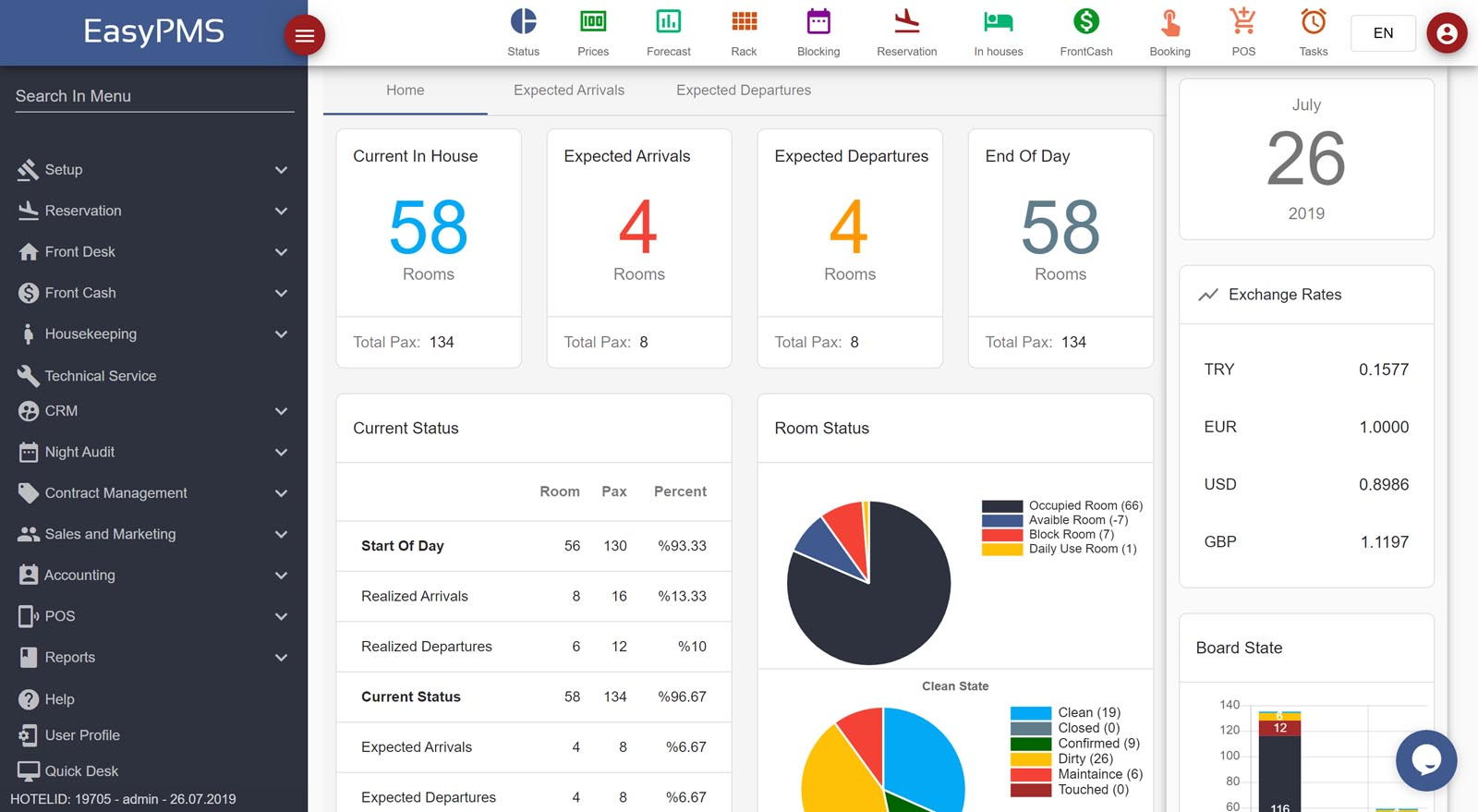 easypms hotel software Daily Status dashboard