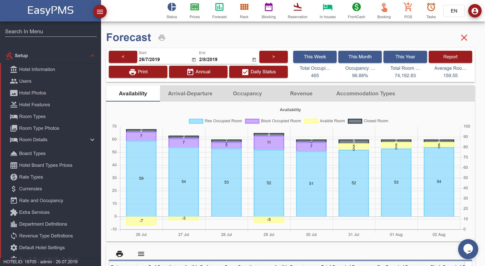 easypms hotel software Forecast Report